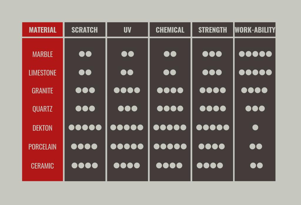 Material Comparison Chart
